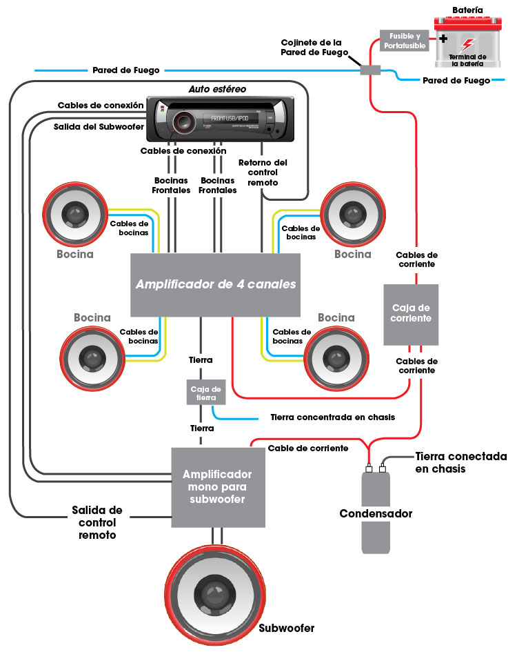 Teóricos Del Audio Car Parte 1 Diagramas De Cableado Revista De Car Audio