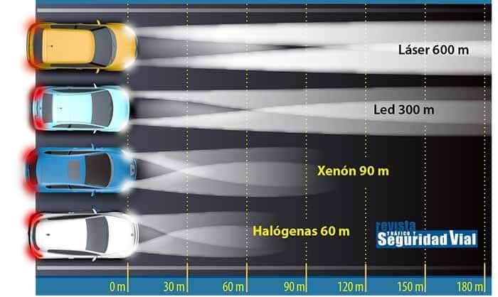 comparativa led vs halógeno